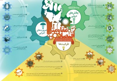 چالش ها 400x277 - اینفوگرافی: ظرفیت ها، چالش ها و ضرورت های اقتصاد مقاومتی