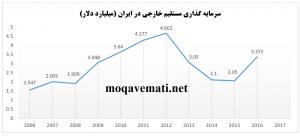 سرمایه گذاری خارجی در ایران اقتصاد مقاومتی 300x136 - منابع داخلی، جایگزینی قدرتمند برای بازار کم رونق سرمایهگذاری خارجی
