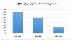 رتبه بندی سپرده به شعب پنج 300x172 - هر شعبه در هر بانک چه میزان سپرده جذب کرده است + جدول رتبهبندی