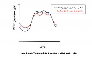 مصرف برق اقتصاد مقاومتی 300x189 - 4 آسیب بالا بودن «اوج مصرف» برای اقتصاد صنعت برق در کشور