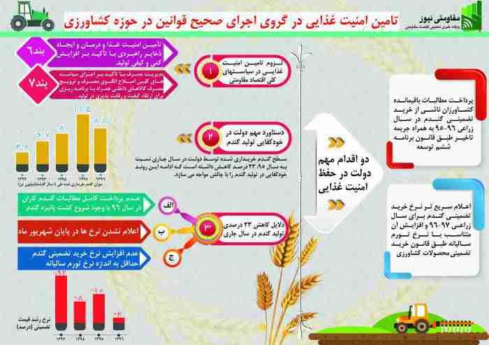 960815 sarvi info - دلایل کاهش 23 درصدی تولید گندم در سال 1396