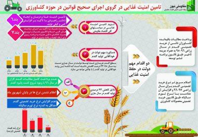 photo ۲۰۱۷ ۱۱ ۰۶ ۰۹ ۳۵ ۳۵ 400x277 - دلایل کاهش 23 درصدی تولید گندم در سال 1396