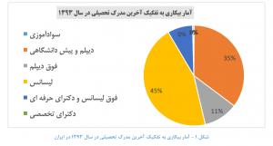 آمار بیکاری اقتصاد مقاومتی 300x161 - آیا اتباع افغانستانی رقیب جوانان ایرانی در بازار کار هستند؟