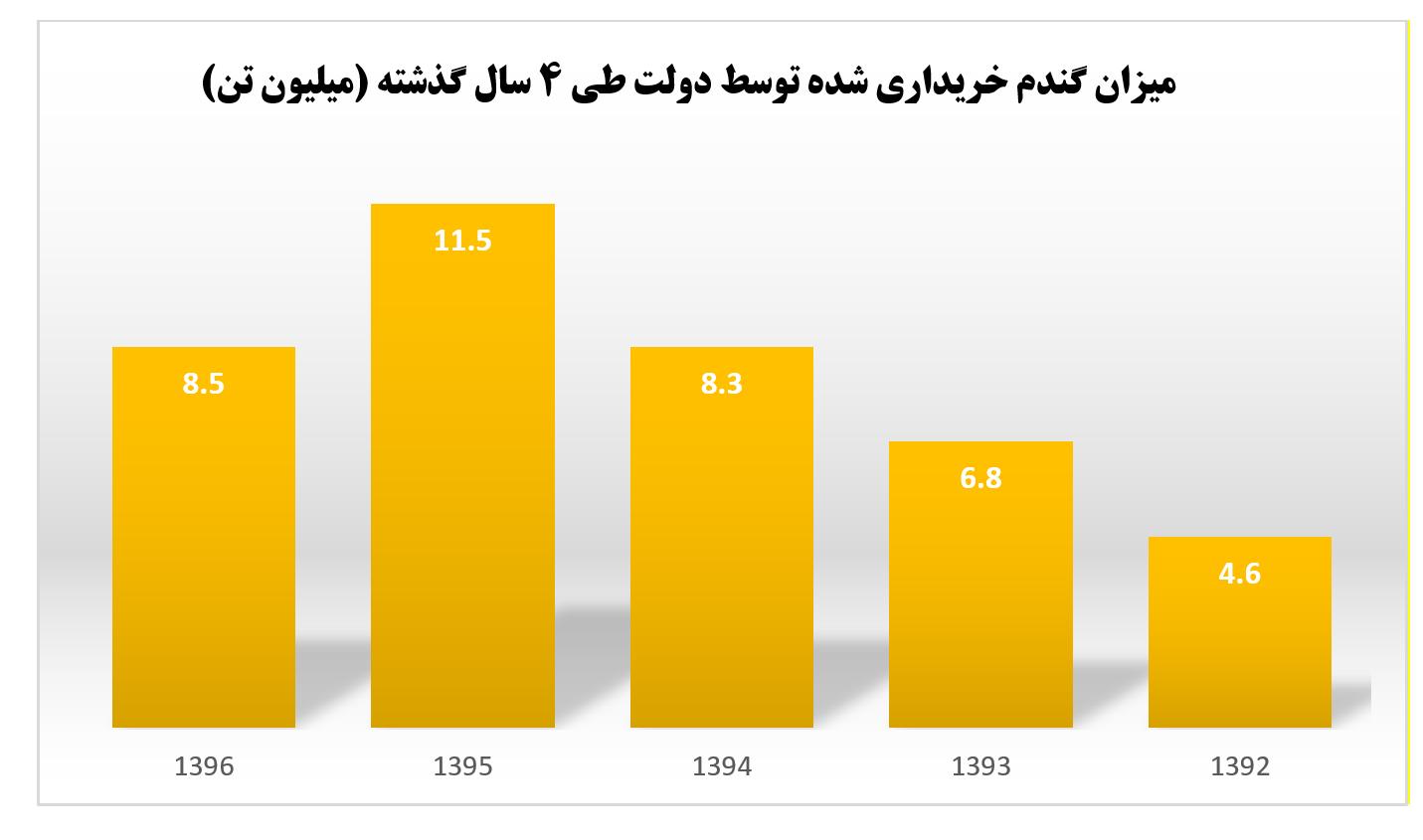 گندم خریداری شده توسط دولت اقتصاد مقاومتی - اشتیاق کشورهای اروپایی به خرید گندم با کیفیت ایرانی