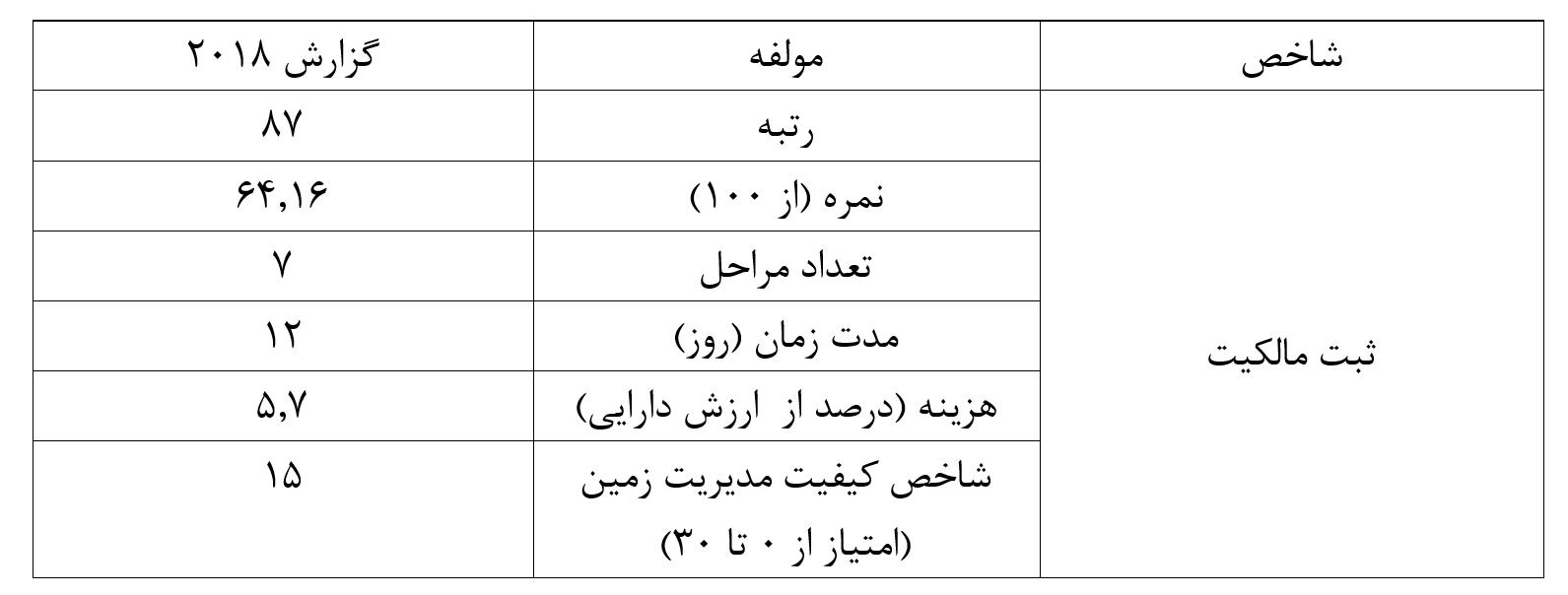 ثبت مالکیت فضای کسب و کار اقتصاد مقاومتی - فرآیند طولانی ثبت مالکیت، ترمز فضای کسب و کار ایران