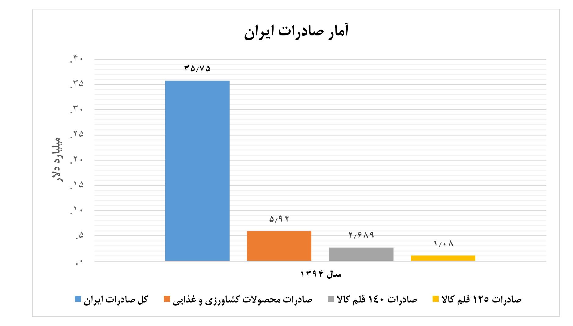 نمودار اول تجارت دوجانبه ایران ترکیه - توافق تجاری دوجانبه میان ایران و ترکیه 3.5 میلیارد دلار ظرفیت دارد