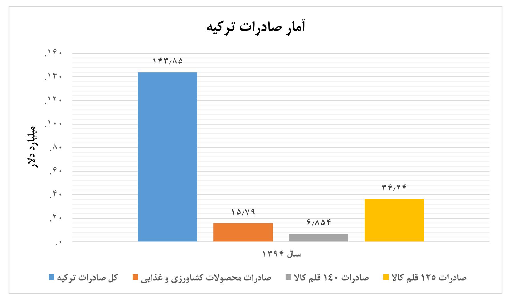 نمودار دوم تجارت دوجانبه ایران و ترکیه - توافق تجاری دوجانبه میان ایران و ترکیه 3.5 میلیارد دلار ظرفیت دارد