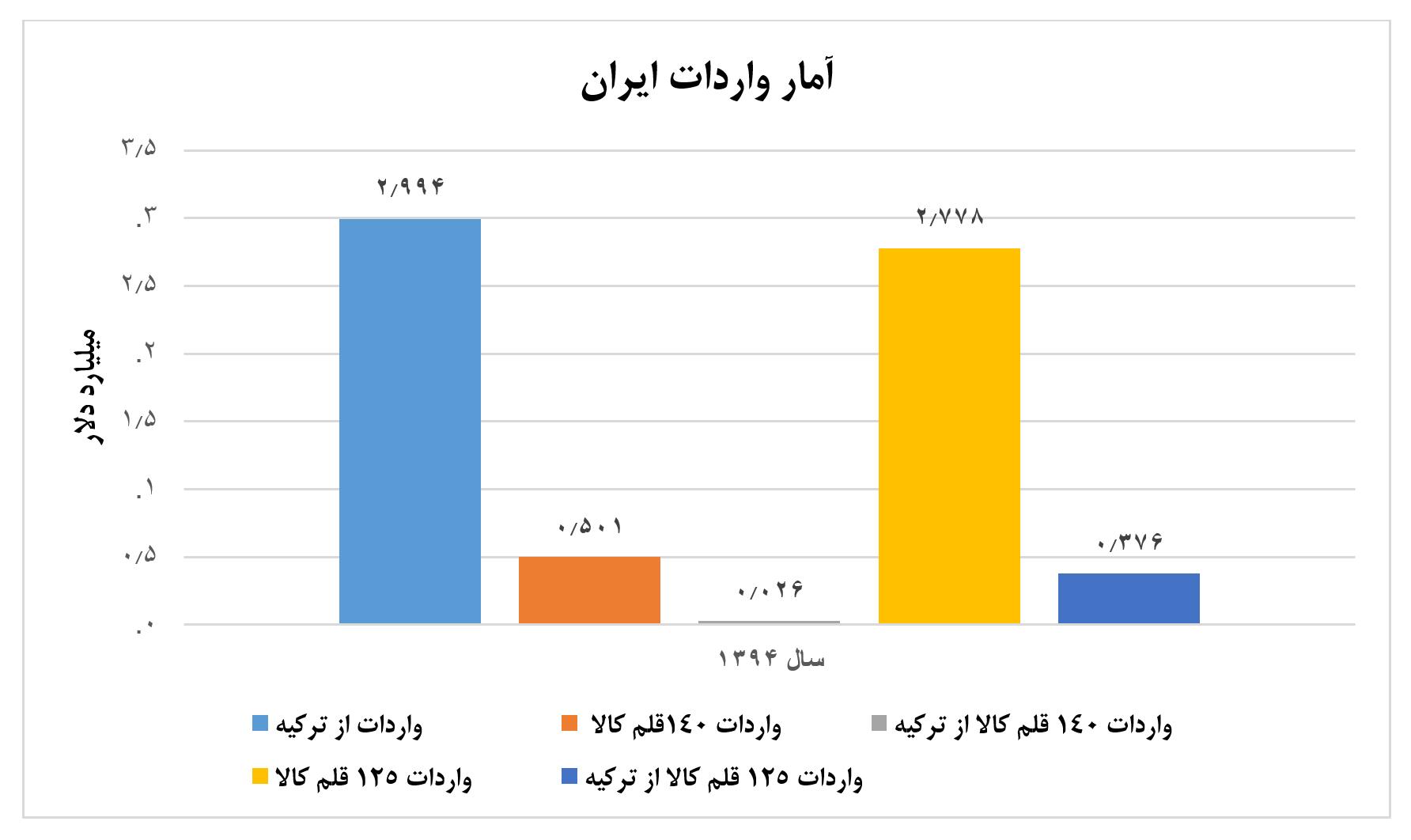 نمودار سوم تجارت دوجانبه ایران و ترکیه - توافق تجاری دوجانبه میان ایران و ترکیه 3.5 میلیارد دلار ظرفیت دارد