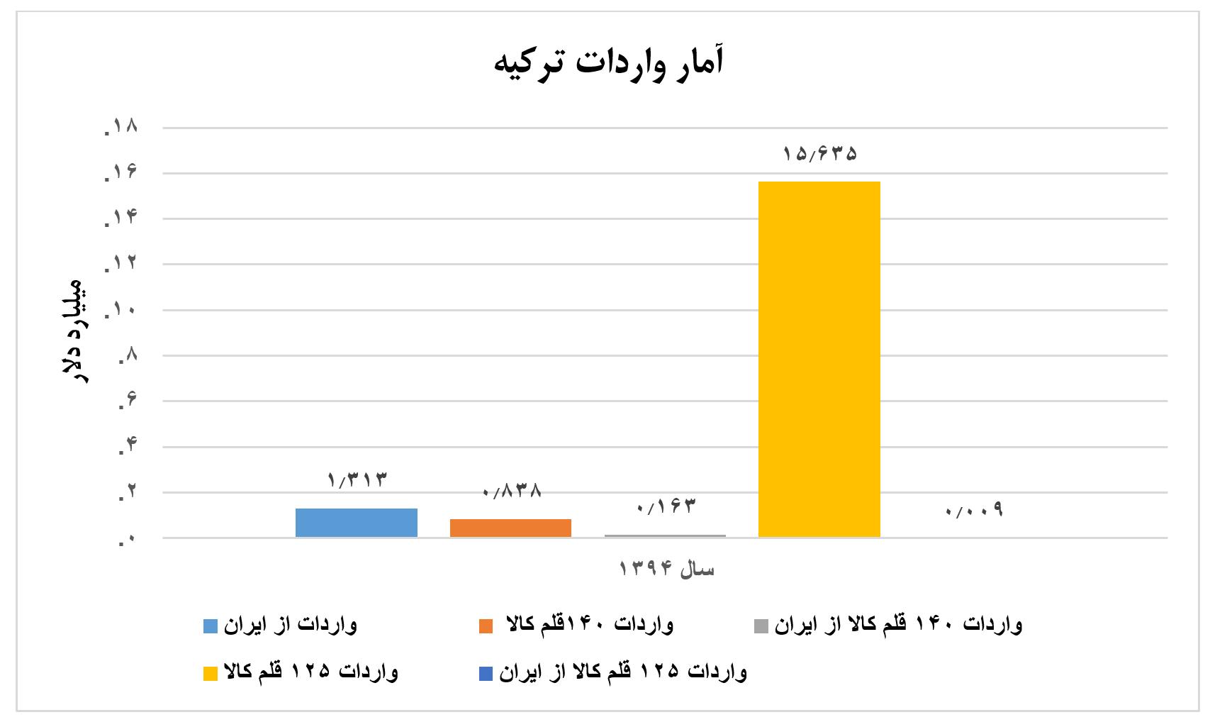 نمودار چهارم تجارت دوجانبه ایران و ترکیه - توافق تجاری دوجانبه میان ایران و ترکیه 3.5 میلیارد دلار ظرفیت دارد