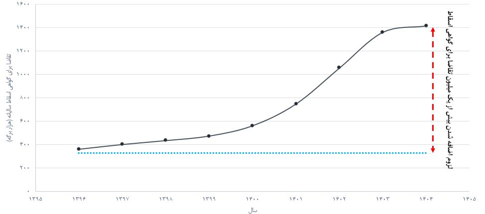گواهی اسقاط اقتصاد مقاومتی - کاهش آلودگی هوا و مصرف سوخت با افزایش اسقاط خودروهای فرسوده