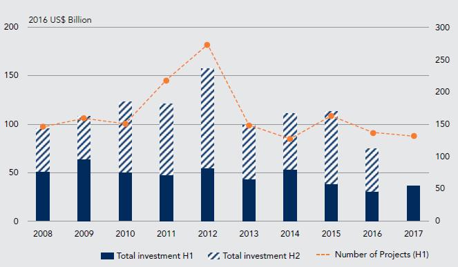 Capture1 - افزایش 24 درصدی مشارکت بخش خصوصی در پروژه های زیرساختی کشورها