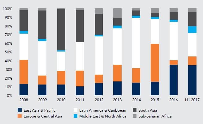 Capture2 - افزایش 24 درصدی مشارکت بخش خصوصی در پروژه های زیرساختی کشورها