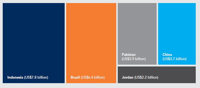 Capture3 - افزایش 24 درصدی مشارکت بخش خصوصی در پروژه های زیرساختی کشورها