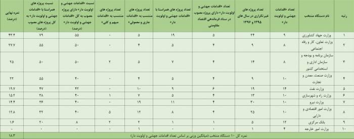 42 - وزارت کشاورزی شاگرد اول اقتصاد مقاومتی با نمره 43.4 از 100