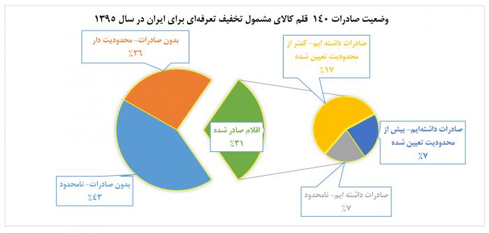 وضعیت تجارت دوجانبه صادرات ایران به ترکیه اقتصاد مقاومتی یدوک - 68 میلیون دلار در 2 سال، سهم ایران از صادرات به ترکیه در چارچوب تجارت دوجانبه