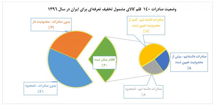 وضعیت تجارت دوجانبه صادرات ایران به ترکیه اقتصاد مقاومتی یک - 68 میلیون دلار در 2 سال، سهم ایران از صادرات به ترکیه در چارچوب تجارت دوجانبه