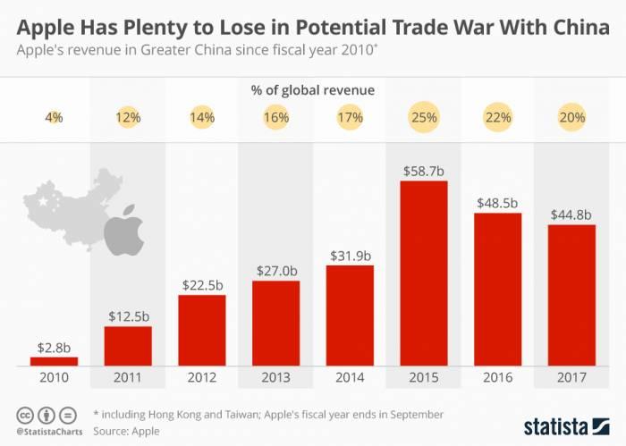 محدودیت واردات اپل - محدودیت واردات «اپل» ابزار مهم چین در جنگ تجاری با آمریکا