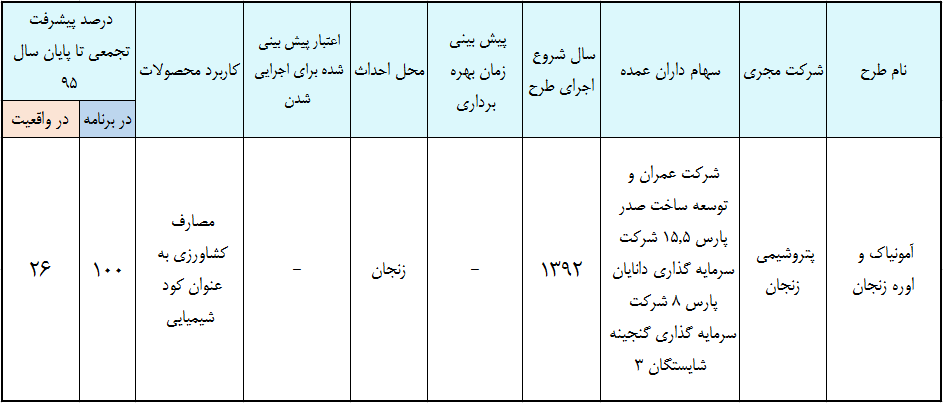 پتروشیمی زنجان اقتصاد مقاومتی طرح های پتروشیمی - پتروشیمی زنجان بعد از 11 سال تعیین تکلیف میشود؟
