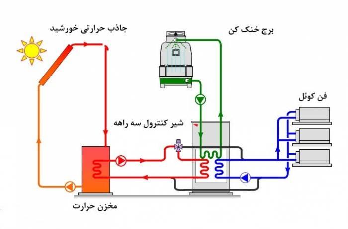 کولر خورشیدی اقتصاد مقاومتی - ساخت سیستم سرمایشی خورشیدی توسط استاد ایرانی