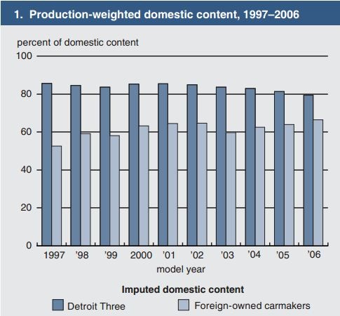 Capture 3 - تعیین دقیق میزان «داخلی سازی» خودروسازان در آمریکا