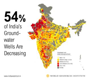 india wells - 7 دلیل اصلی تشدید بحران منابع آبی در جهان
