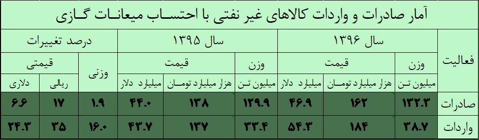 آمار کل تجارت کشور در سال 1396 - واکاوی وضعیت تجارت کشور در سال 1396