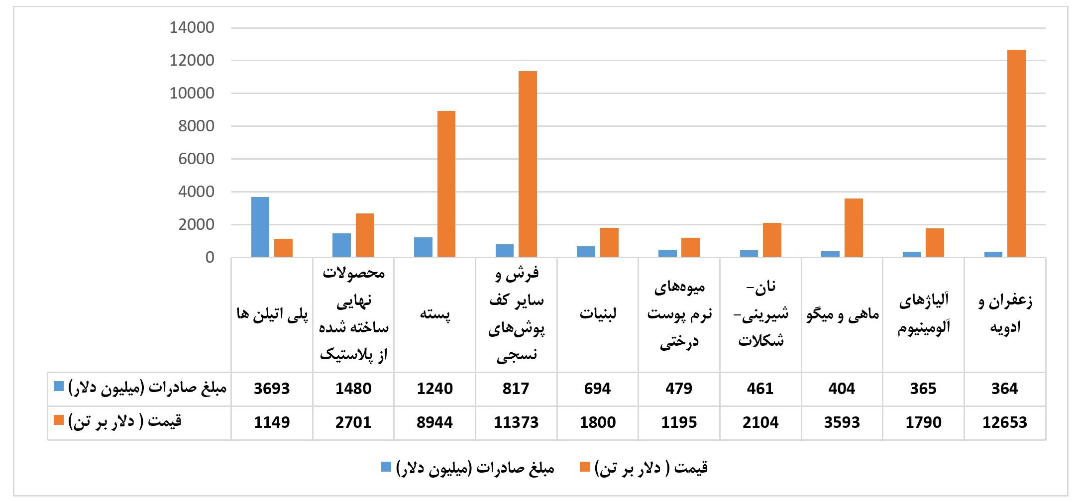 تجارت دوجانبه ایران و ترکیه نمودار دوم - حذف محدودیتهای وزنی اولویت اصلاح تجارت دوجانبه ایران و ترکیه