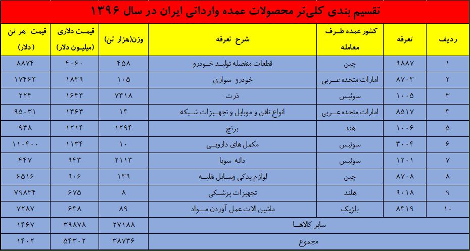 تقسیم بندی واردات - واکاوی وضعیت تجارت کشور در سال 1396