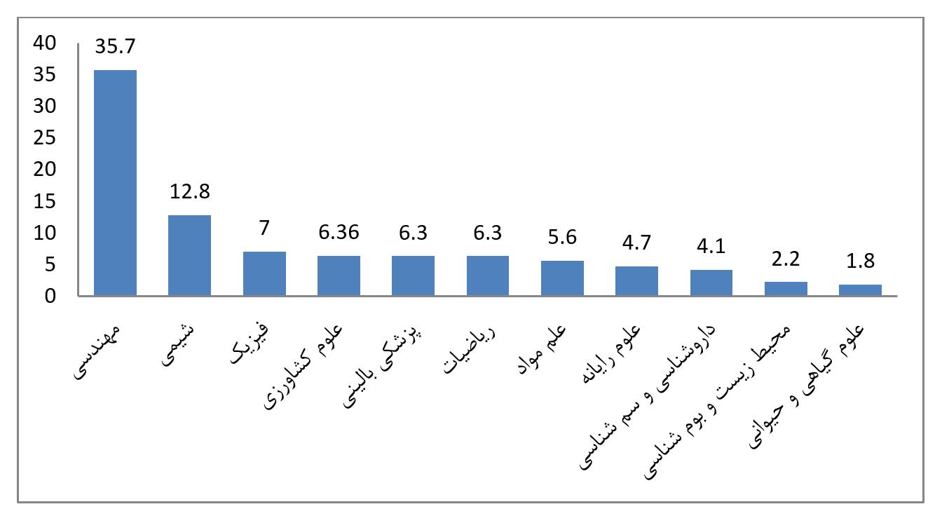 حوزه علمی - ایران باکیفیتترین تولیدکننده علم در بین کشورهای اسلامی