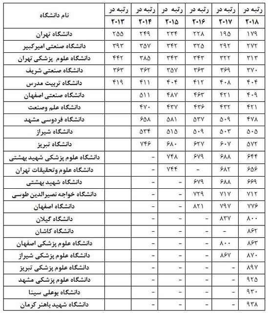 دانشگاه های کشور پیشرفت - افزایش تعداد دانشگاههای ایرانی در جمع برترین دانشگاههای جهان