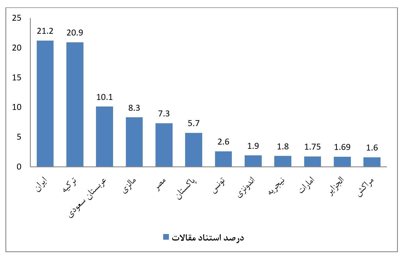 درصد استناد مقاله - ایران باکیفیتترین تولیدکننده علم در بین کشورهای اسلامی