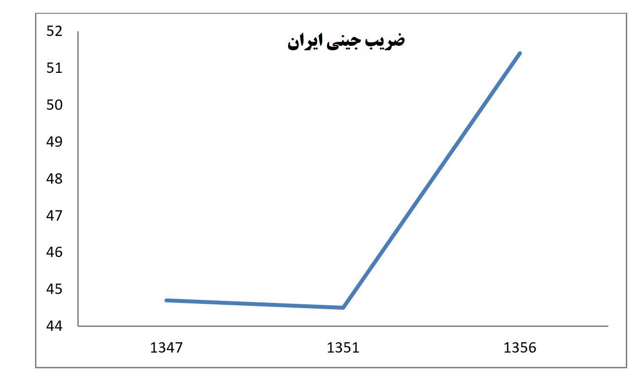 ضریب جینی قبل از انقلاب 1 - افزایش شدید اختلاف طبقاتی قبل از انقلاب همزمان با رشد درآمدهای نفتی