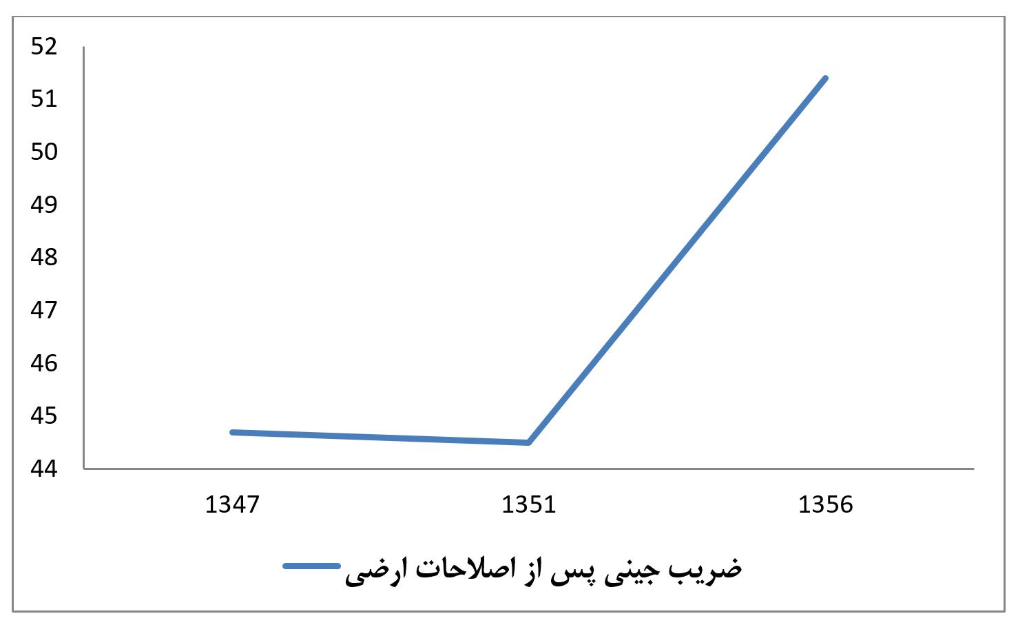 ضریب جینی قبل از انقلاب - اصلاحات ارضی در زمان پهلوی چگونه «اختلاف طبقاتی» را افزایش داد