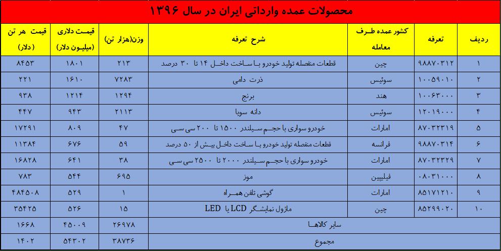 محصولات وارداتی کشور - واکاوی وضعیت تجارت کشور در سال 1396