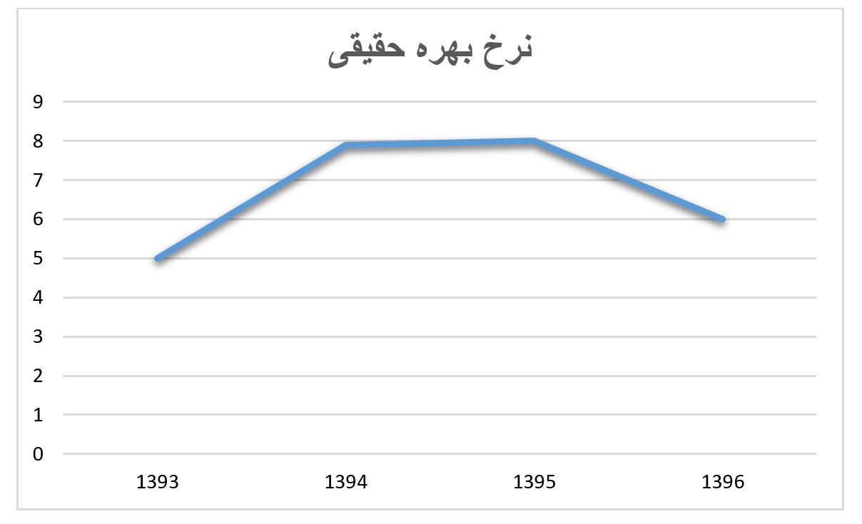 نرخ بهره حقیقی در اقتصاد ایران - نرخ بهره حقیقی بالا بر شدت بحران بانکی دامن می زند