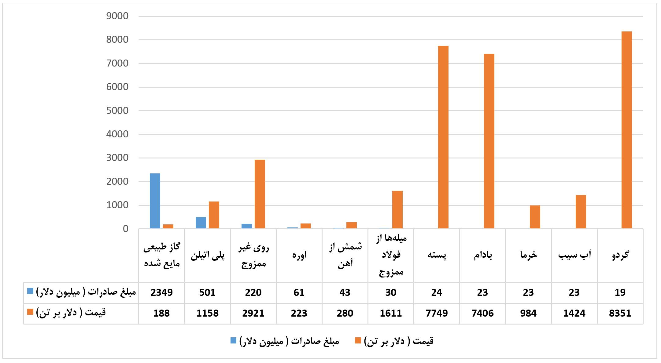 نمودار تجارت دوجانبه ایران و ترکیه نمودار سوم - حذف محدودیتهای وزنی اولویت اصلاح تجارت دوجانبه ایران و ترکیه