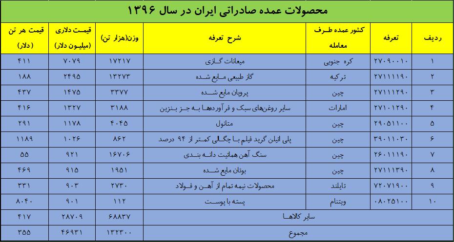 کالاهای عمده صادراتی کشور در سال 1396 - واکاوی وضعیت تجارت کشور در سال 1396
