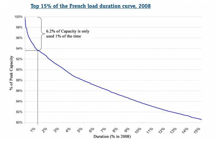 554 - «تعرفهگذاری پویا» راهکار کشورهای اروپایی در کاهش اوج مصرف برق