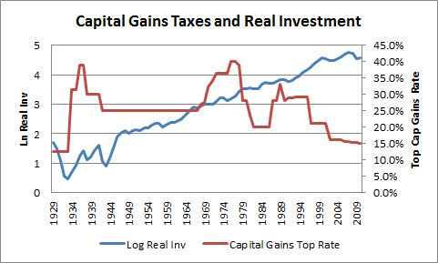 bernstein investment - بروکینگز: مالیات بر عایدی سرمایه راهکار کاهش نابرابری درآمدی