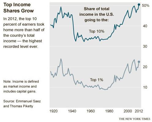 record income inequality 1 - بروکینگز: مالیات بر عایدی سرمایه راهکار کاهش نابرابری درآمدی