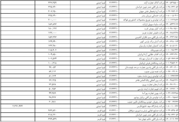 ارز دولتی واردات حبوبات دو - حمایت از محصولات خارجی با تخصیص «یارانه ارزی» به حبوبات