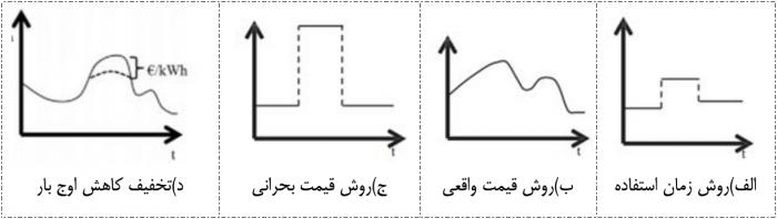 اوج مصرف برق - مشترکین پرمصرف برق ایران در زمان «اوج مصرف» جریمه نمیشوند