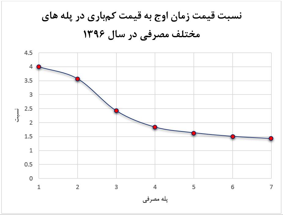 مصرف برق - مشترکین پرمصرف برق ایران در زمان «اوج مصرف» جریمه نمیشوند
