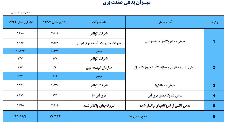 بدهی وزارت نیرو - تنبیه مشترکین پرمصرف برق به نفع عموم مردم