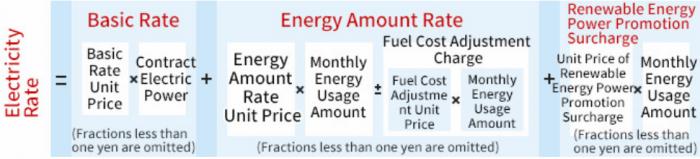 قیمت برق در ژاپن