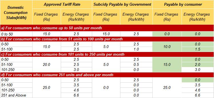 Tamil_Nadu_Tariff