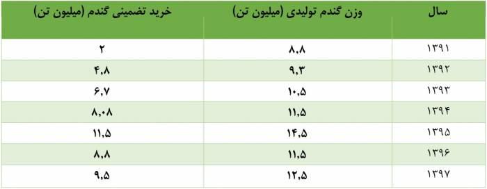 4 - کاهش کیفیت تولید گندم به دلیل عدم افزایش نرخ خرید تضمینی