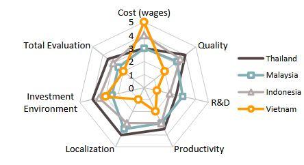 Capture 3 - بهرهگیری از اقتصاد مقیاس عامل ارتقا داخلی سازی صنعت خودرو تایلند