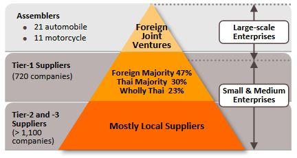 Capture 4 - بهرهگیری از اقتصاد مقیاس عامل ارتقا داخلی سازی صنعت خودرو تایلند