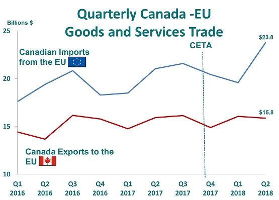 ceta 1 eng 1 - گسترش صادرات محصولات کشاورزی به اتحادیه اروپا توسط کانادا